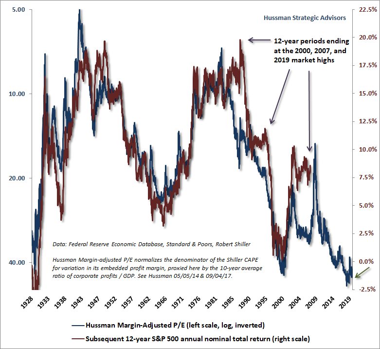 Hussman Margin-Adjusted P/E (MAPE) and subsequent S&P 500 total returns