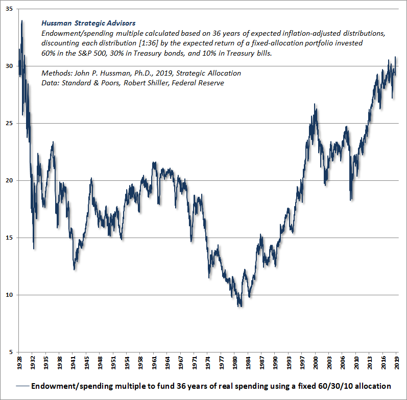 Hussman Endowment-to-Spending Multiple