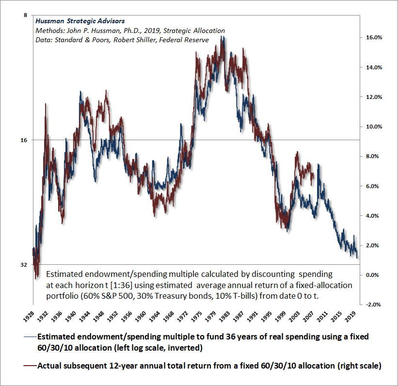 Hussman Endowment-to-Spending Multiple and subsequent returns on a 60/30/10 portfolio mix