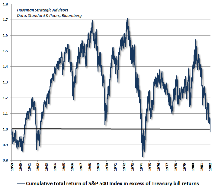S&P 500 total return in excess of Treasury bills, 1959-1982