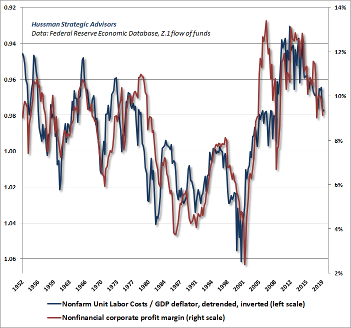 Corporate profit margins vs. real unit labor costs