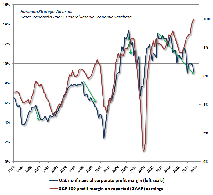 Nonfinancial profit margins lead S&P 500 profit margins