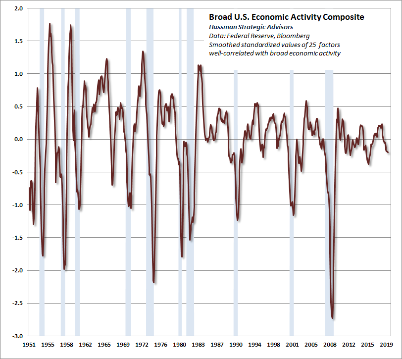 Composite Economic Conditions