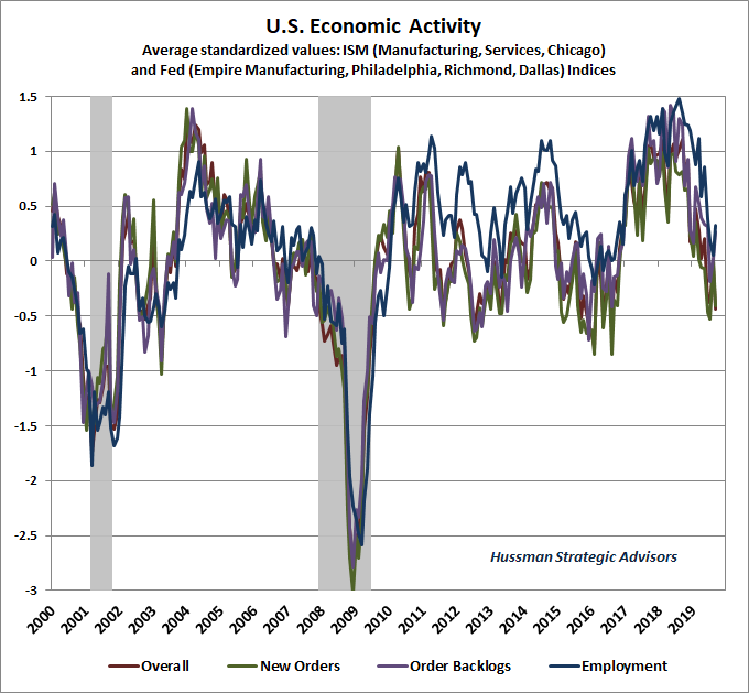 Hussman Economic Activity Composite