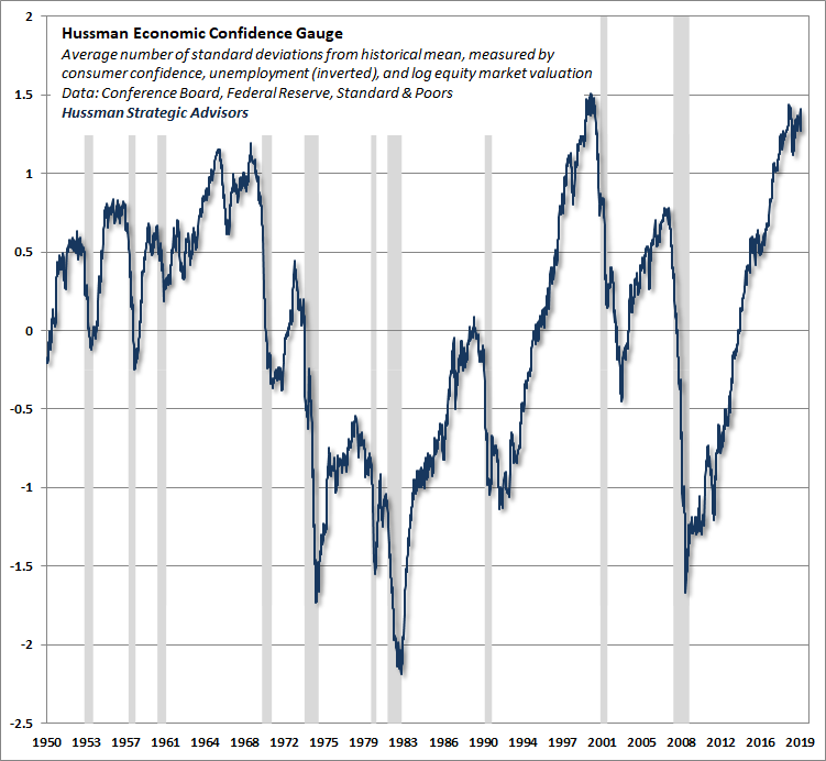 Hussman Economic Confidence Gauge
