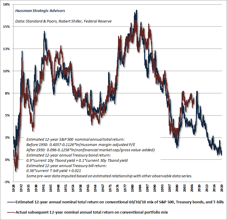 Estimated returns on a conventional asset mix