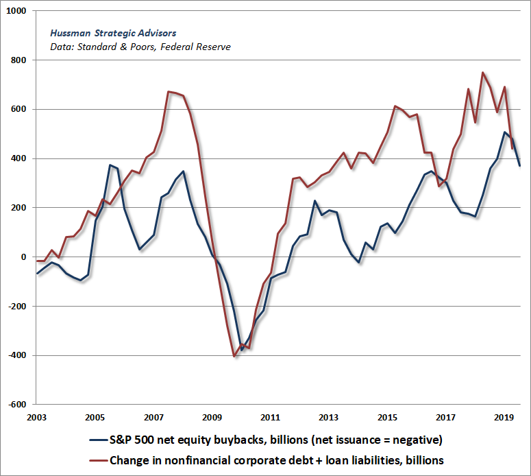 S&P 500 net buybacks and corporate debt expansion