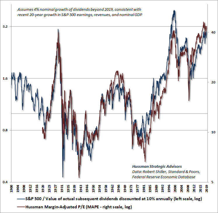 Hussman Margin-Adjusted P/E (MAPE) and S&P 500 vs. Actual Discounted Dividends