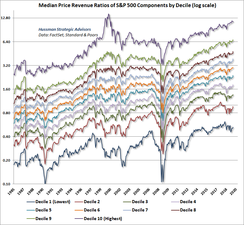 Median price/revenue ratio of S&P 500 components by decile