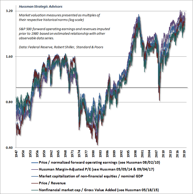 Valuation multiples vs historical norms: Hussman