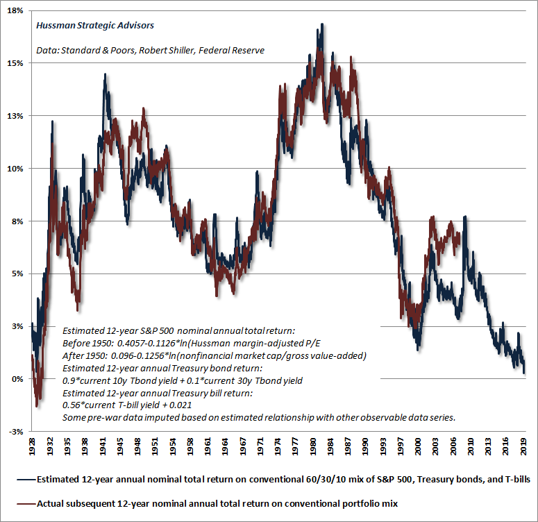 Estimated 12-year total returns for a conventional 60%, 30%, 10% portfolio mix
