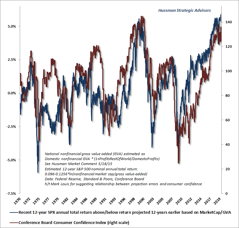 Valuation changes and consumer confidence