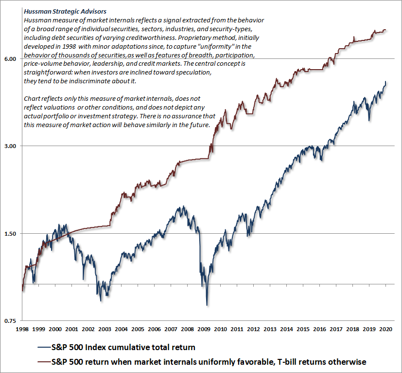 Hussman measure of internal uniformity and S&P 500 total returns