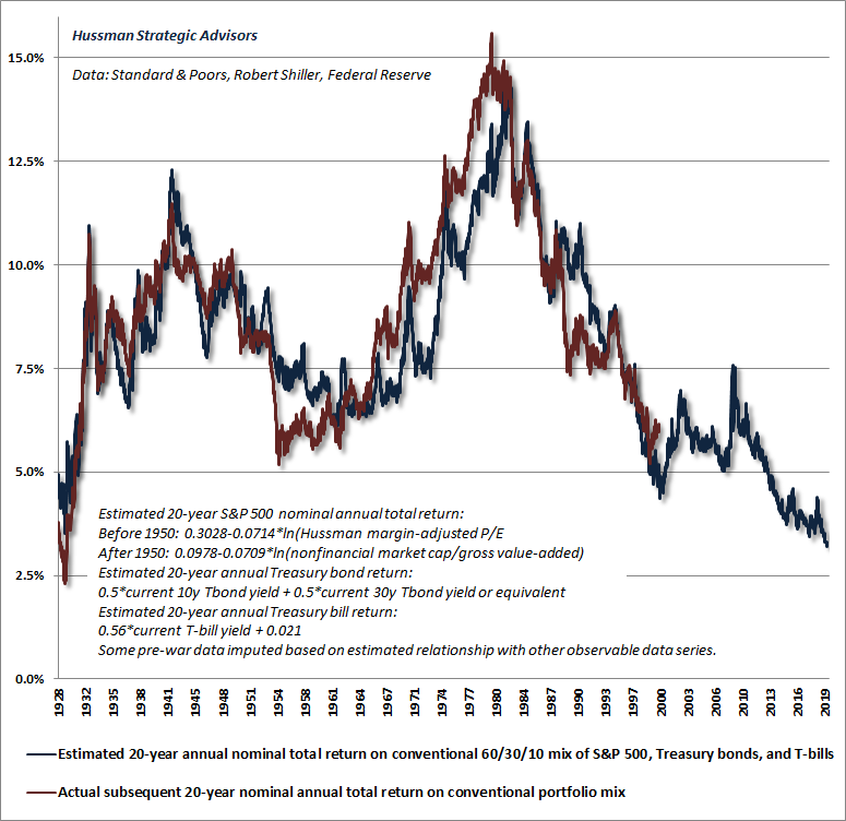 Estimated 20-year total returns on a conventional 60%, 30%, 10% portfolio mix