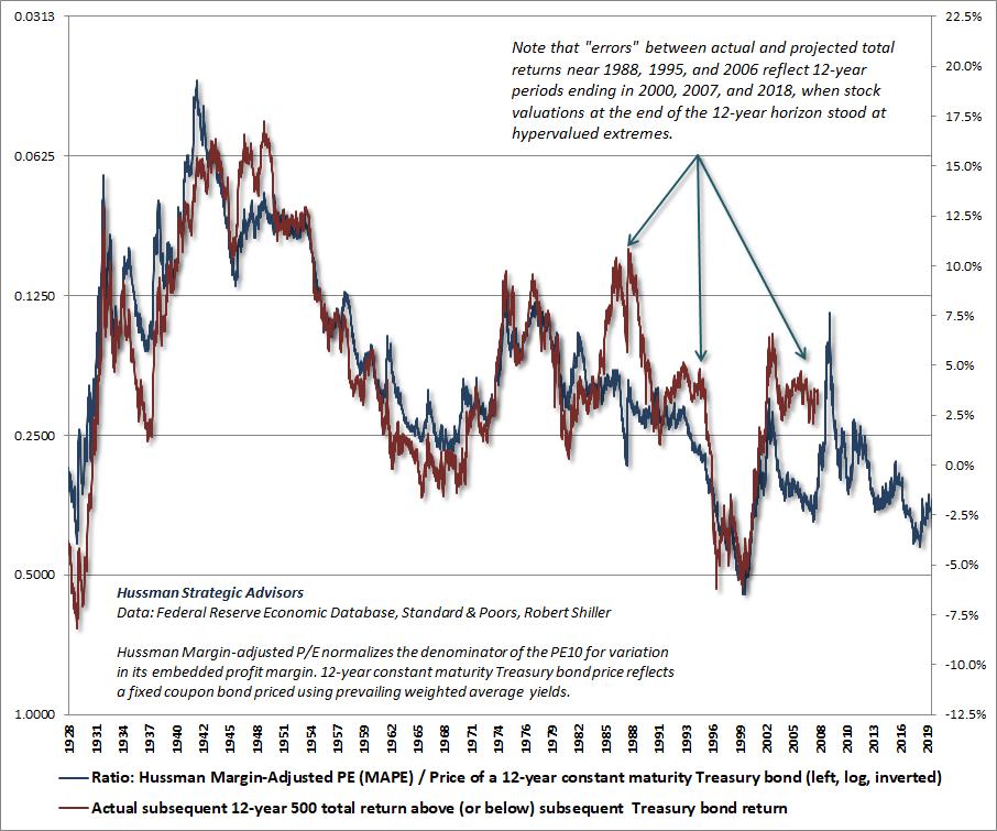 Equity risk-premium (ERP) estimate - Hussman