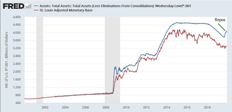 Federal reserve assets vs monetary base