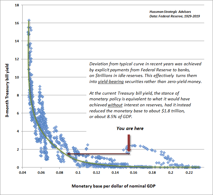 Hussman liquidity preference curve