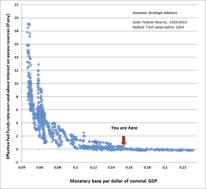 Hussman liquidity preference curve adjusted for IOER