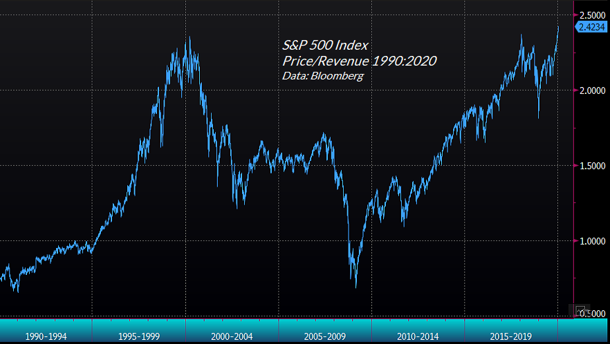 S&P 500 price/revenue multiple