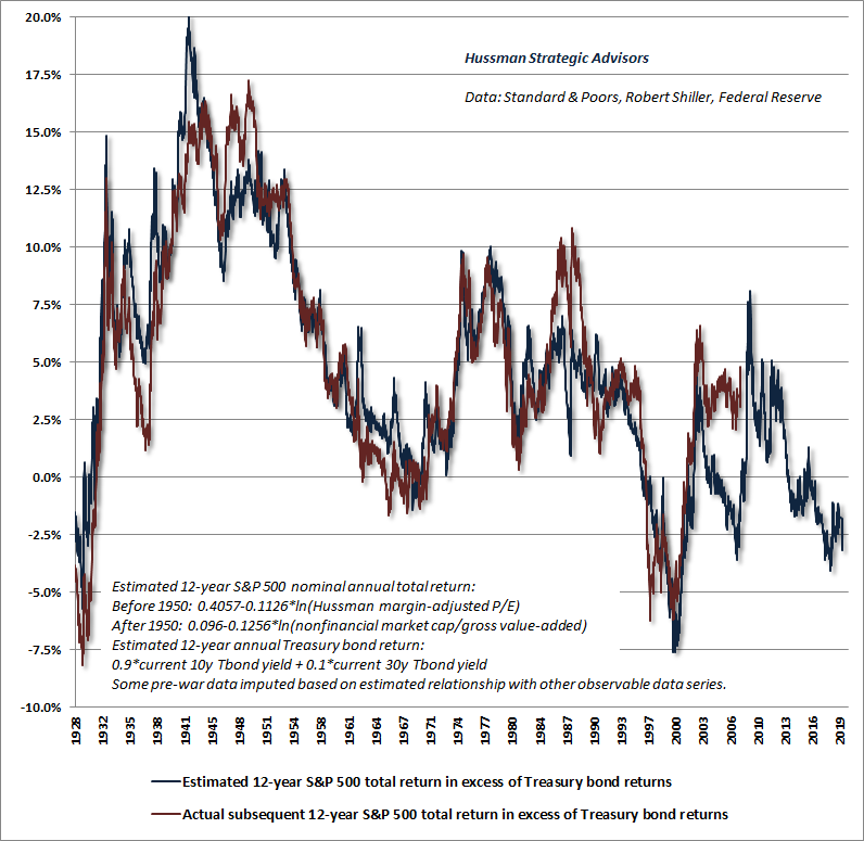 Hussman Equity Risk Premium ERP model - estimated S&P 500 returns vs Treasury bonds