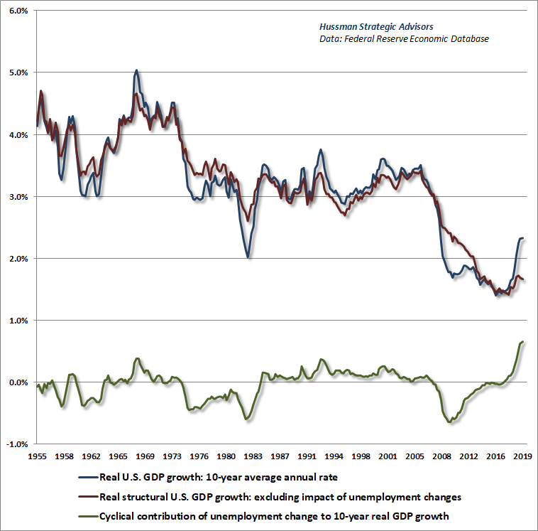 Structural and cyclical components of U.S. real GDP growth