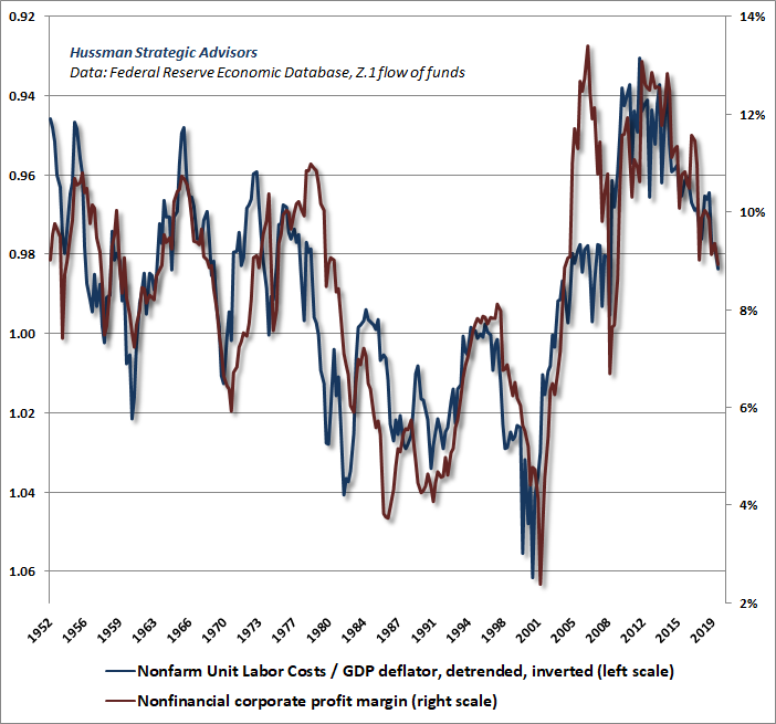 Nonfinancial profit margins vs real unit labor costs (Hussman)