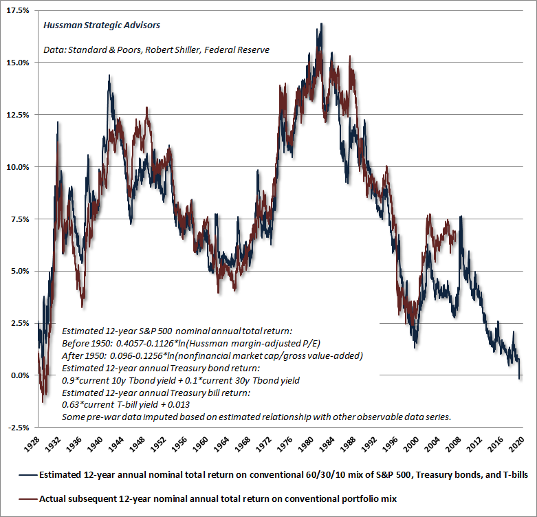 Expected 12-year total returns for a conventional 60/30/10 asset mix (Hussman)