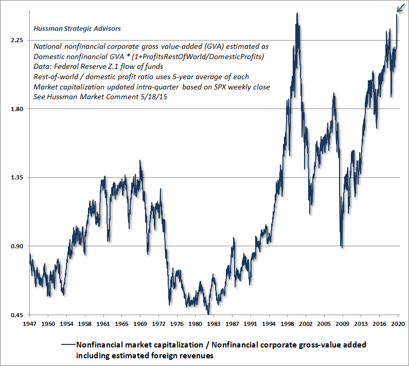 Nonfinancial market capitalization / corporate gross value-added (Hussman)