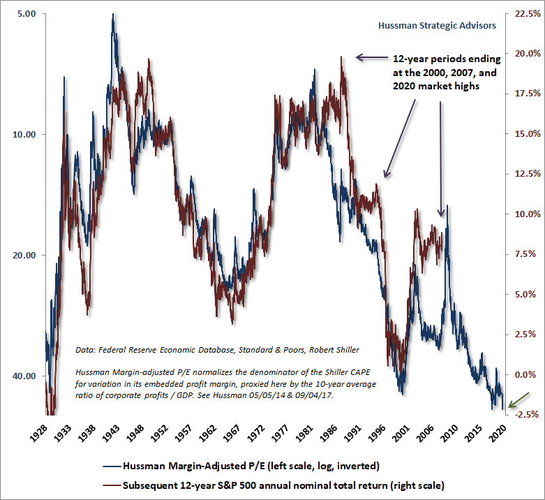 Valuations and subsequent market returns - deviations at bubble peaks