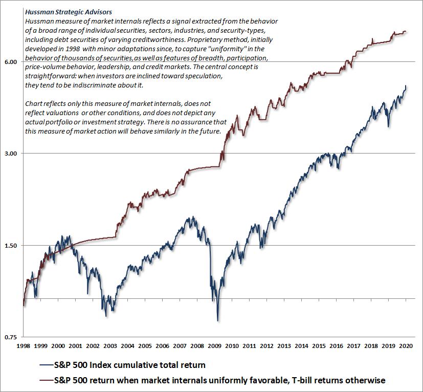 Hussman measure of market internals