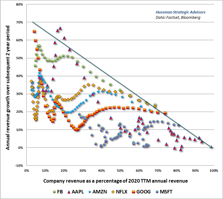 Glamour stock growth rates decline as company size increases (Hussman)