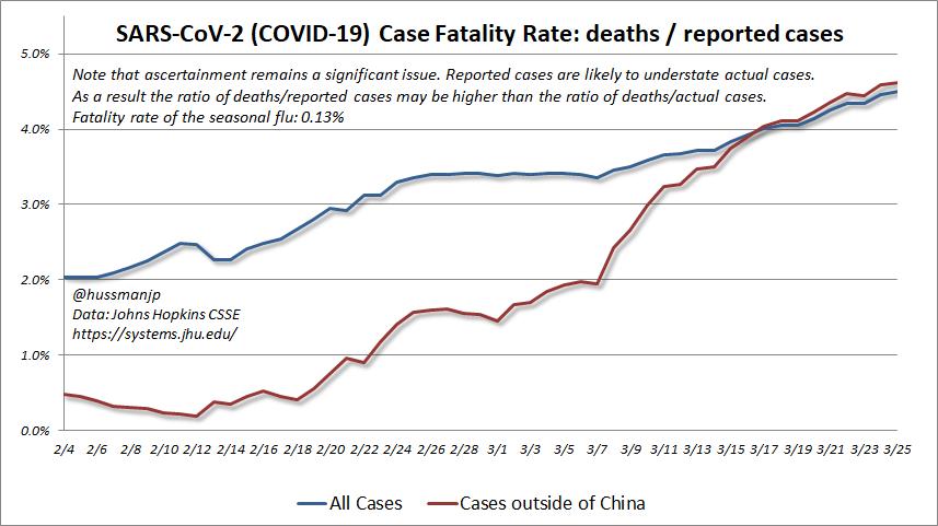 SARS-CoV-2 COVID-19 case fatality rate (CFR)