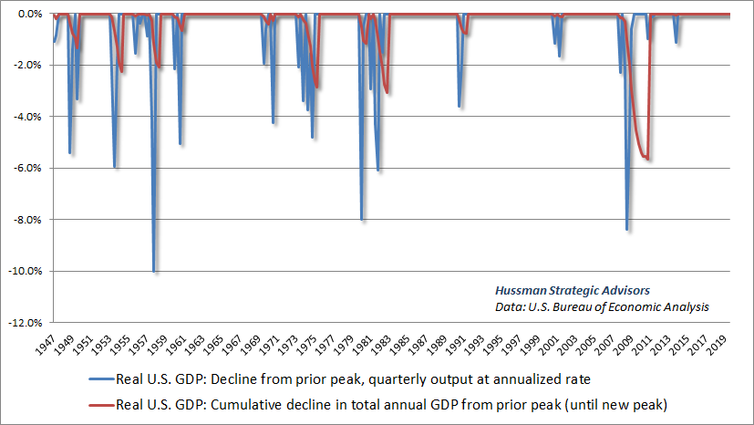Quarterly and cumulative real GDP losses during U.S. economic downturns