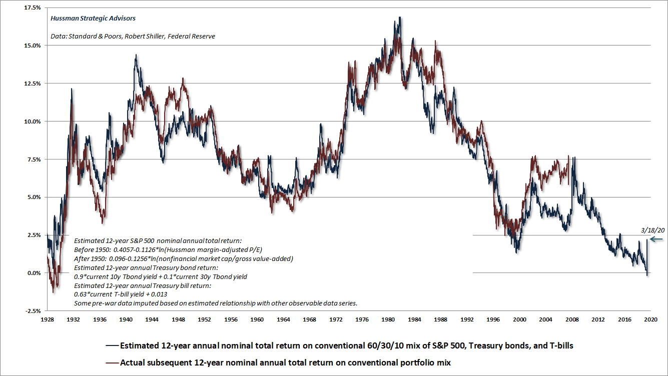 Estimated 12-year total return on a conventional 60% S&P 500, 30% Treasury bond, 10% T-bill asset mix (Hussman)