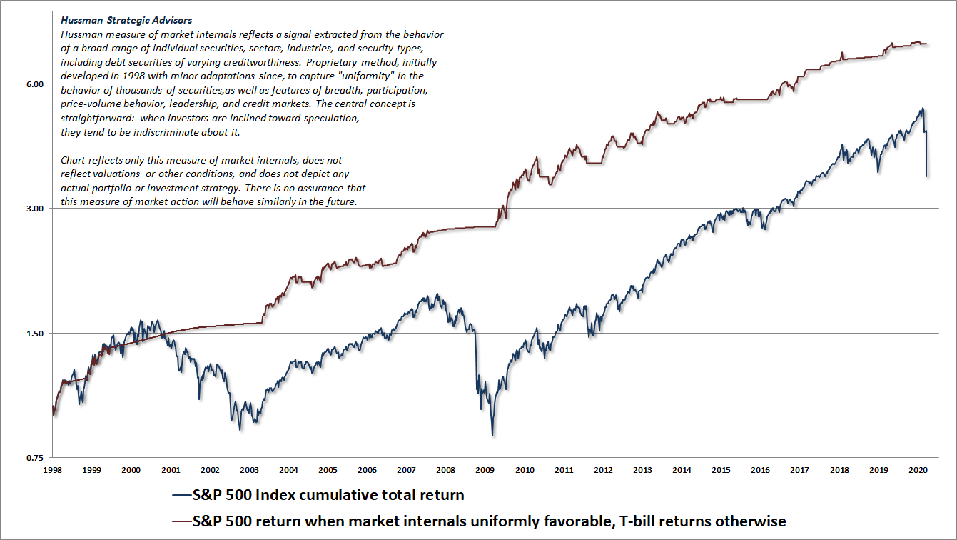 Hussman gauge of internal market uniformity (market internals)