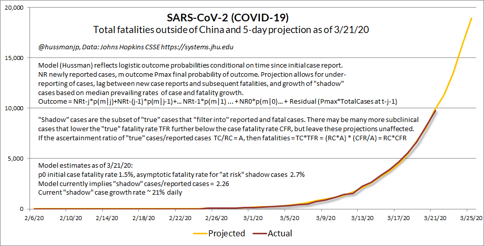 COVID-19 March 21 fatality projections (Hussman)