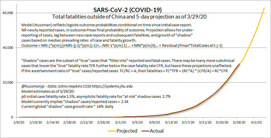COVID-19 March 29 fatality projections (Hussman)