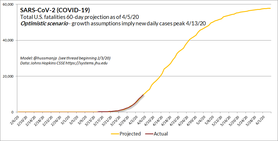 COVID-19 April 6 optimistic containment scenario (Hussman)