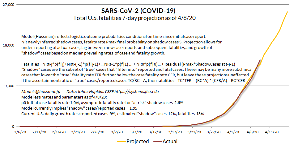 COVID-19 April 7 U.S. projection (Hussman)