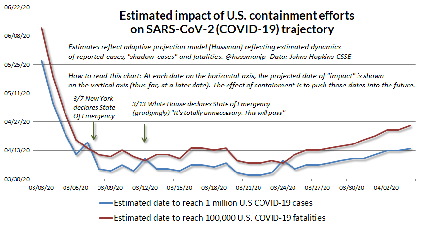 COVID-19 estimated impact of containment efforts (Hussman)