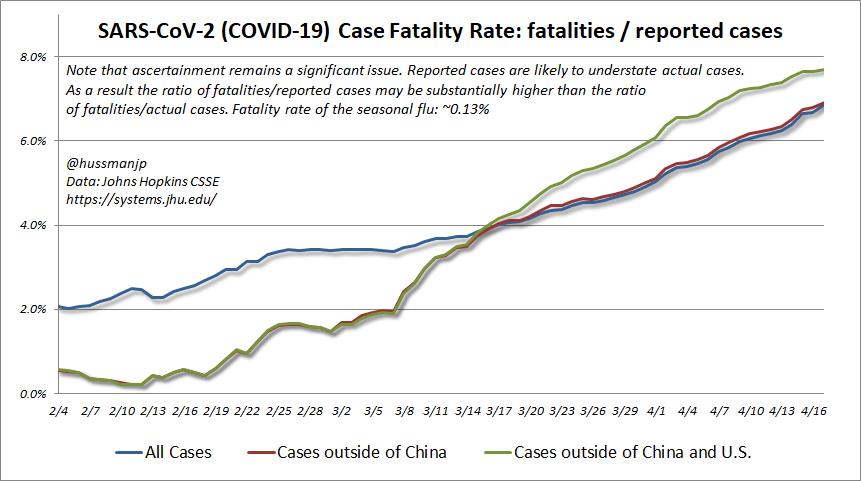 COVID-19 case fatality rates