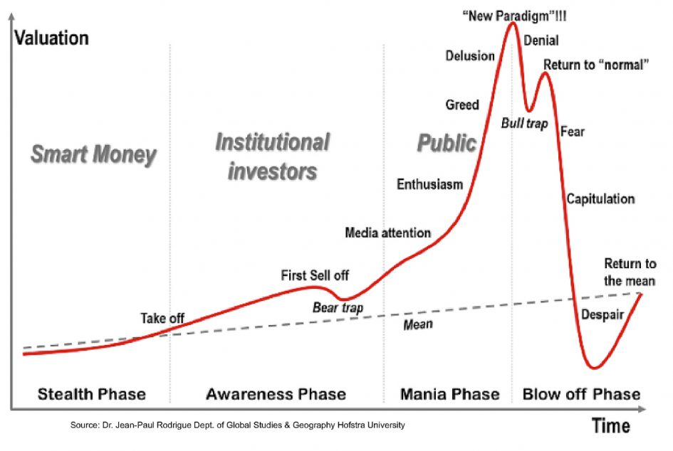 Rodrigue chart of speculative bubbles