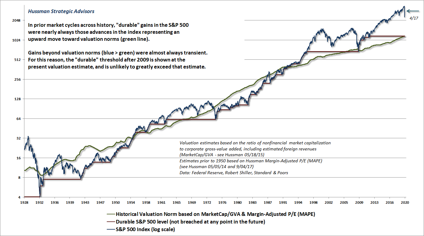 Durable vs transient changes in the S&P 500 (Hussman)
