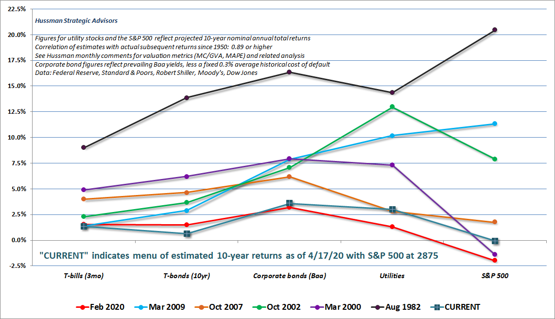 Estimated menu of prospective 10-year investment returns (Hussman, 4/17/20)