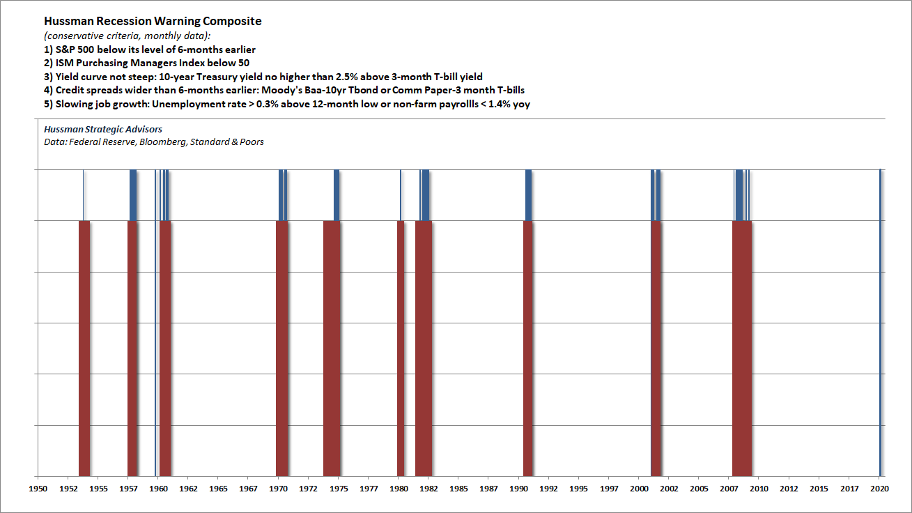 Hussman recession warning composite
