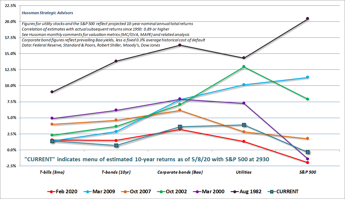 Estimated menu of prospective 10-year investment returns