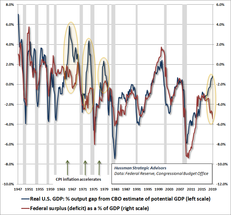 Cyclically excessive deficits (Hussman): Fiscal deficits vs GDP output gap