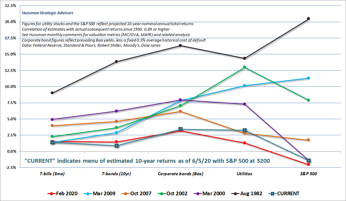 Estimated 10-year returns by asset class (Hussman) at various points in history
