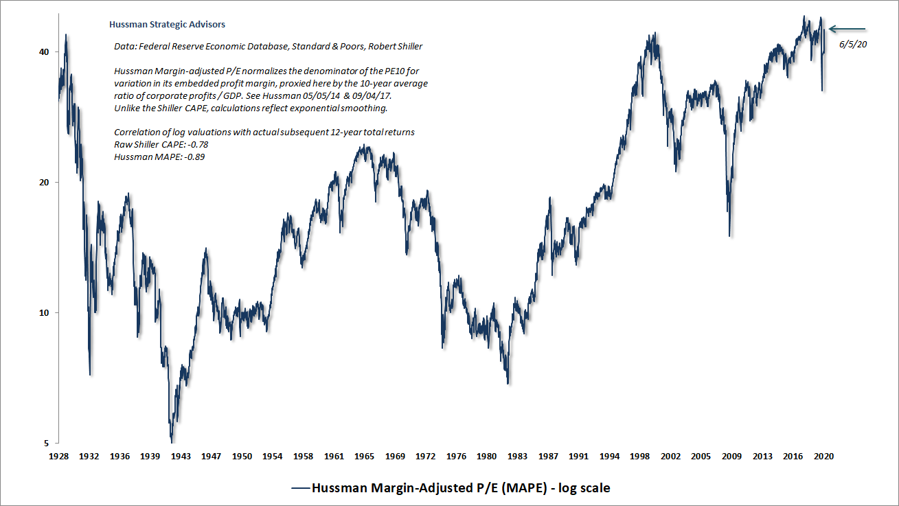 Hussman Margin-Adjusted P/E (MAPE)