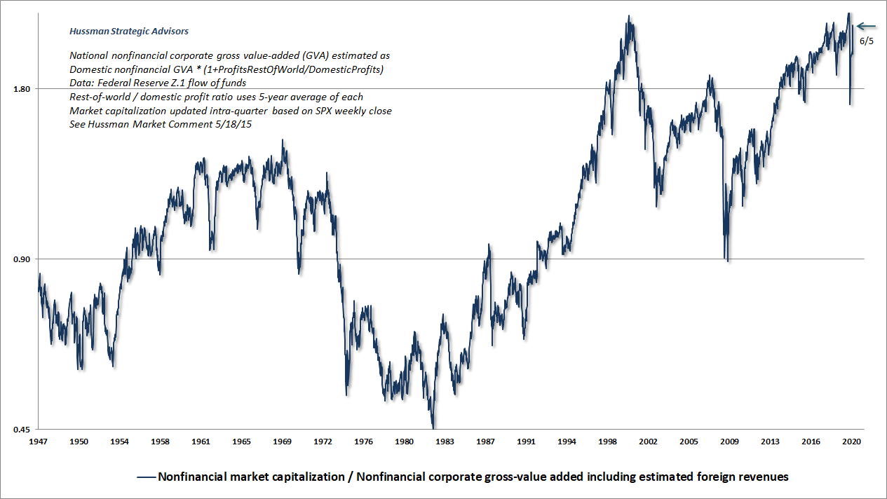 Nonfinancial market capitalization to gross value-added (Hussman)